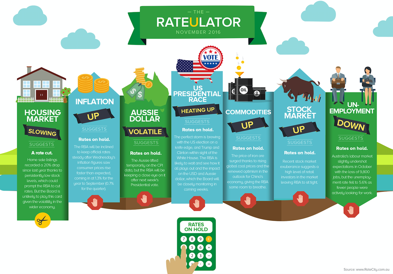 november-rateulator